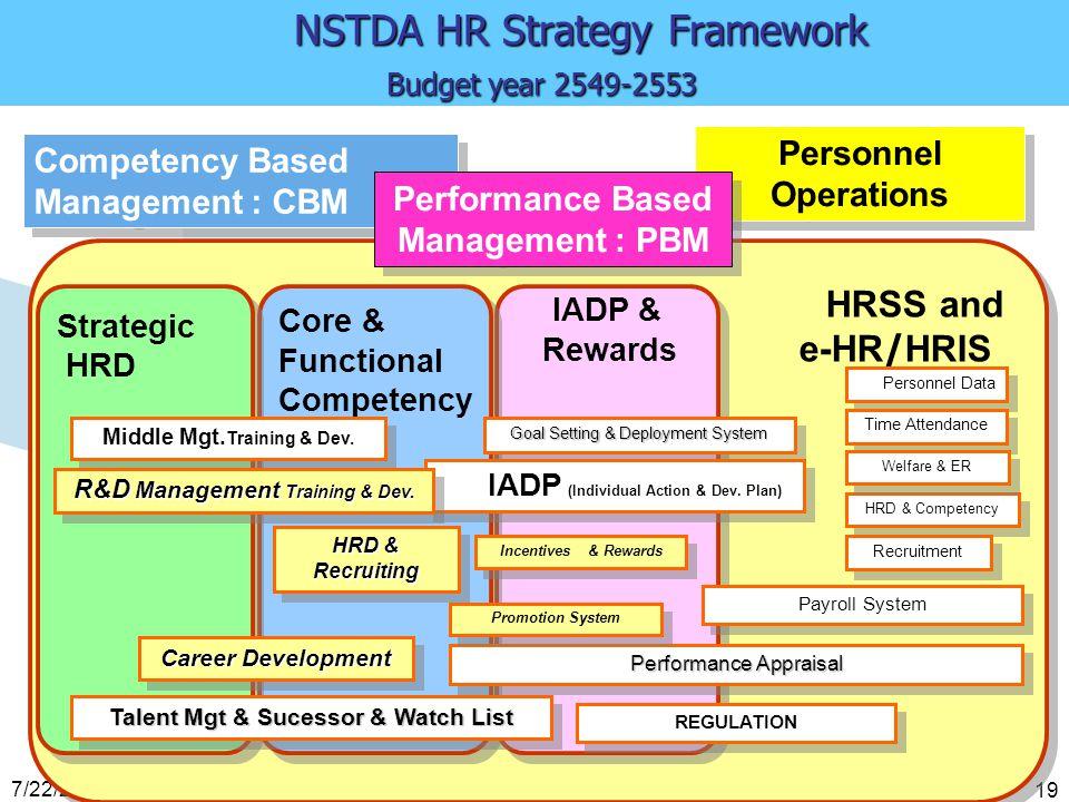 7/22/2014 Performance Based Management : PBM 19 HRSS and e-HR/HRIS HRSS and e-HR/HRIS Personnel Data IADP & Rewards IADP & Rewards Core & Functional C