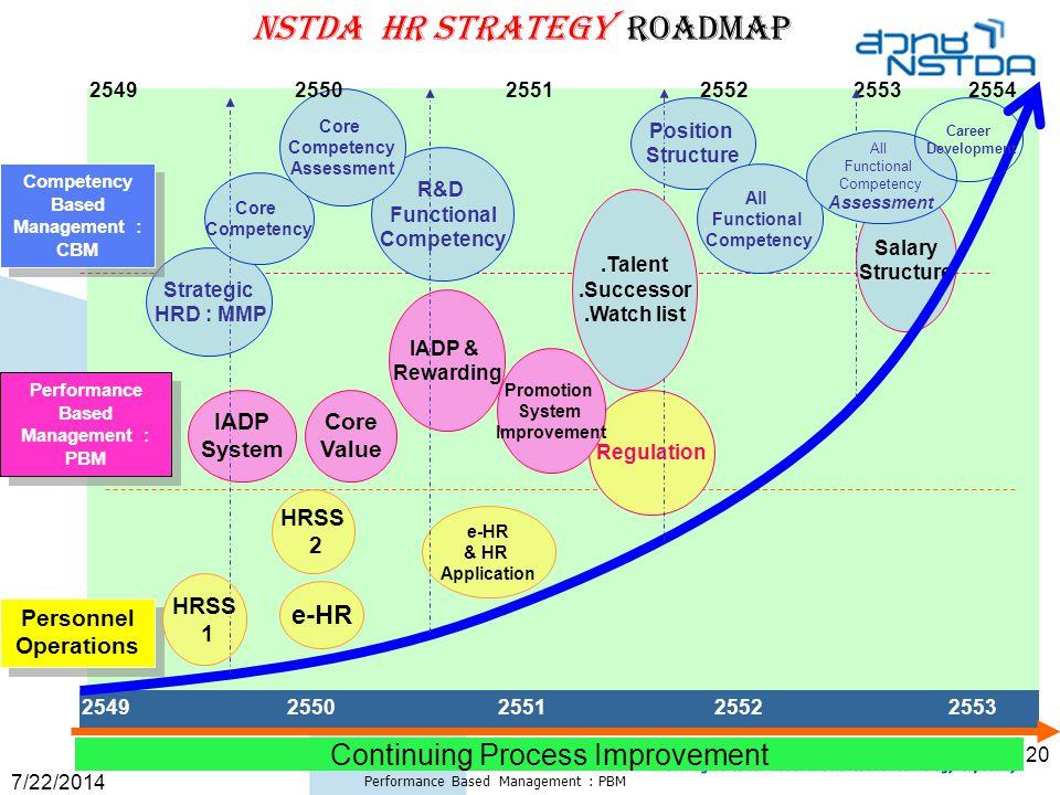 7/22/2014 Performance Based Management : PBM 20 2549 2550 2551 2552 2553 NSTDA HR Strategy Roadmap IADP System Strategic HRD : MMP Regulation IADP & R
