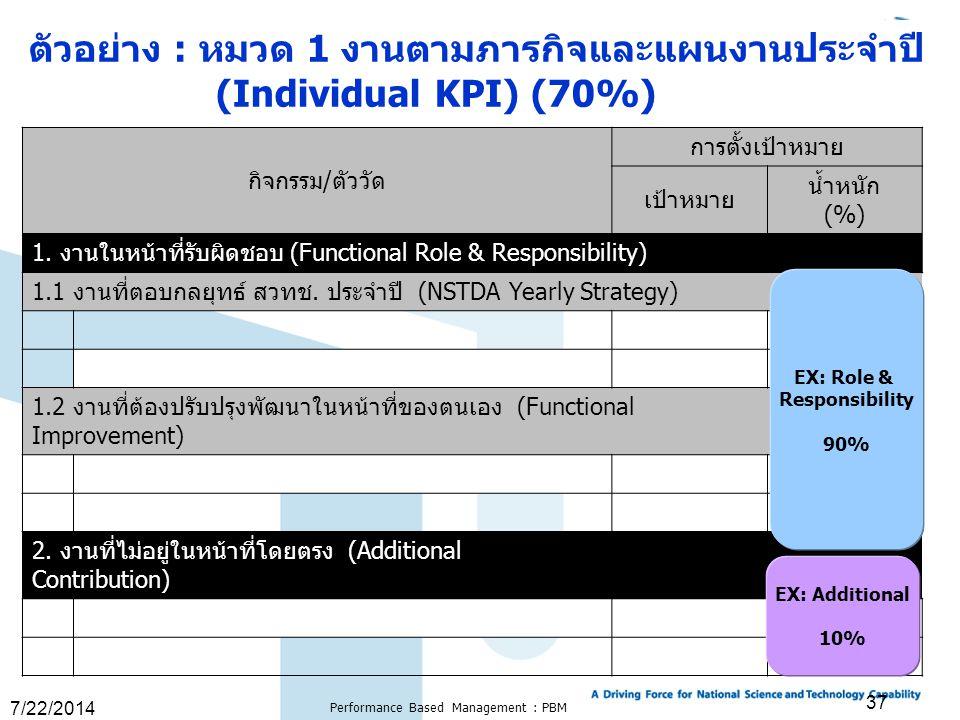 7/22/2014 Performance Based Management : PBM 37 กิจกรรม/ตัววัด การตั้งเป้าหมาย เป้าหมาย น้ำหนัก (%) 1. งานในหน้าที่รับผิดชอบ (Functional Role & Respon