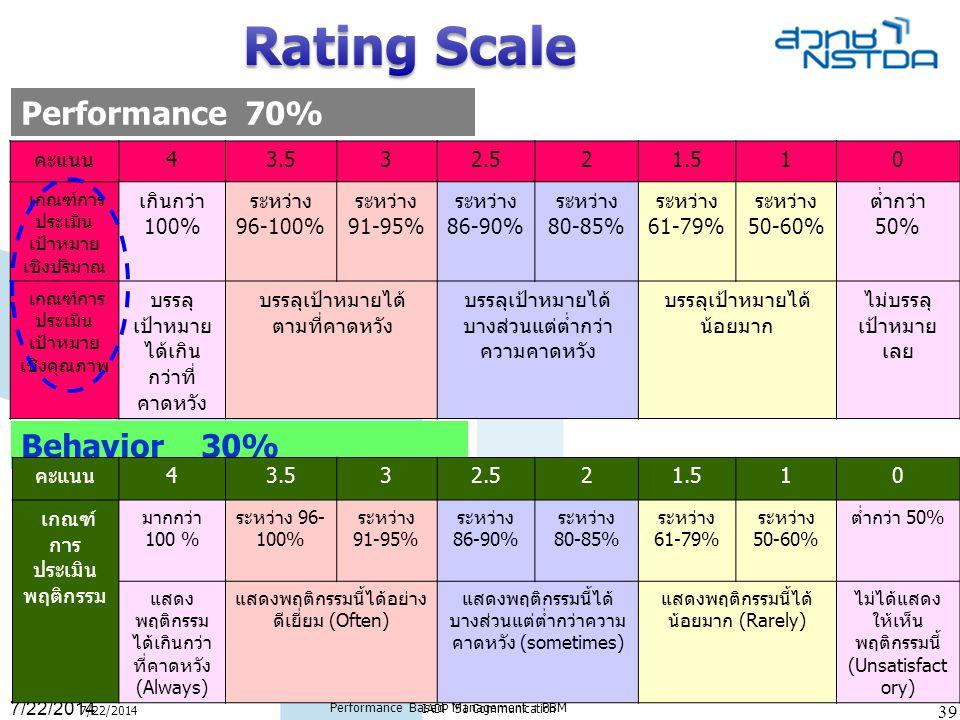 7/22/2014 Performance Based Management : PBM 39 IADP '51 Communication 39 Performance 70% Behavior 30% คะแนน43.532.521.510 เกณฑ์ การ ประเมิน พฤติกรรม