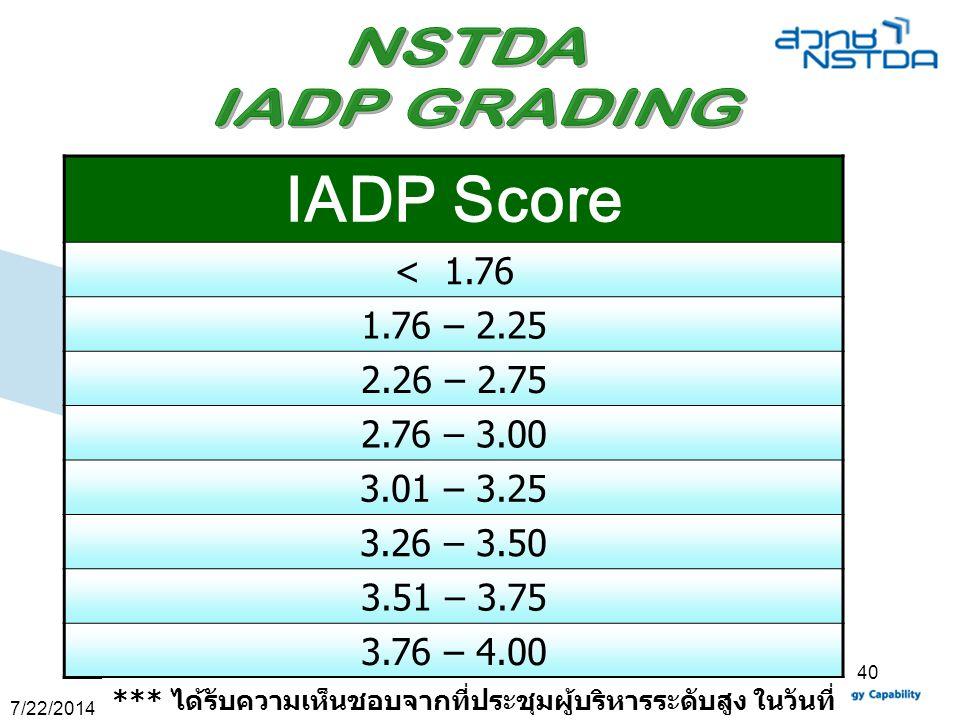 Performance Based Management : PBM 40 IADP Score < 1.76 1.76 – 2.25 2.26 – 2.75 2.76 – 3.00 3.01 – 3.25 3.26 – 3.50 3.51 – 3.75 3.76 – 4.00 *** ได้รับ