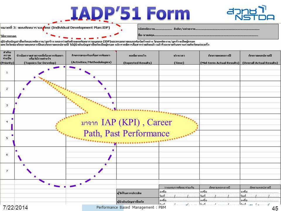 7/22/2014 Performance Based Management : PBM 45 มาจาก IAP (KPI), Career Path, Past Performance