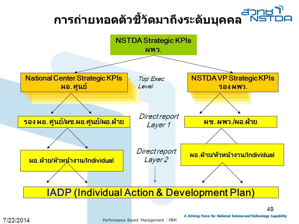 7/22/2014 Performance Based Management : PBM 49 NSTDA Strategic KPIs ผพว. National Center Strategic KPIs ผอ. ศูนย์ NSTDA VP Strategic KPIs รอง ผพว. To