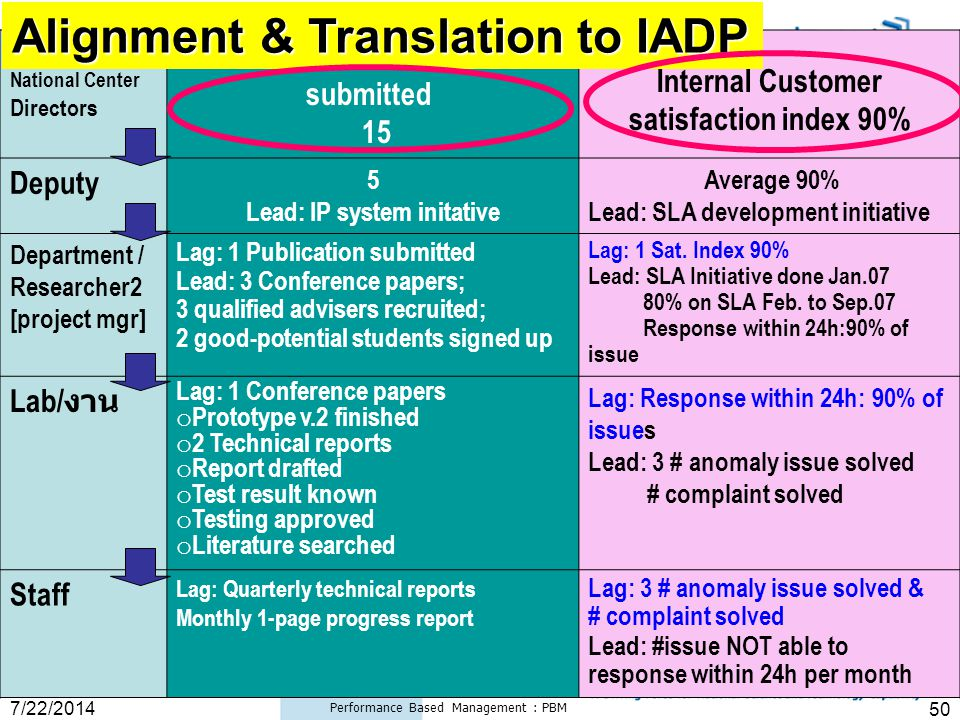 "7/22/2014 Performance Based Management : PBM 50 Strategy Deployment: BSC Translation è Strategic KPI Content in IAP NSTDA "" BSC "" National Center Dire"