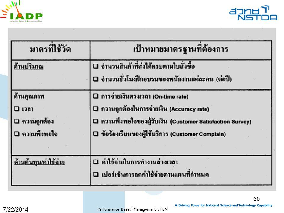 7/22/2014 Performance Based Management : PBM 60