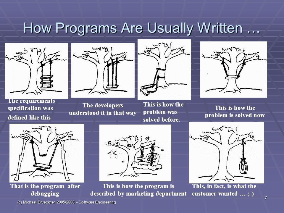 (c) Michael Brueckner 2005/2006 - Software Engineering 7 How Programs Are Usually Written … The requirements specification was defined like this The developers understood it in that way This is how the problem was solved before.