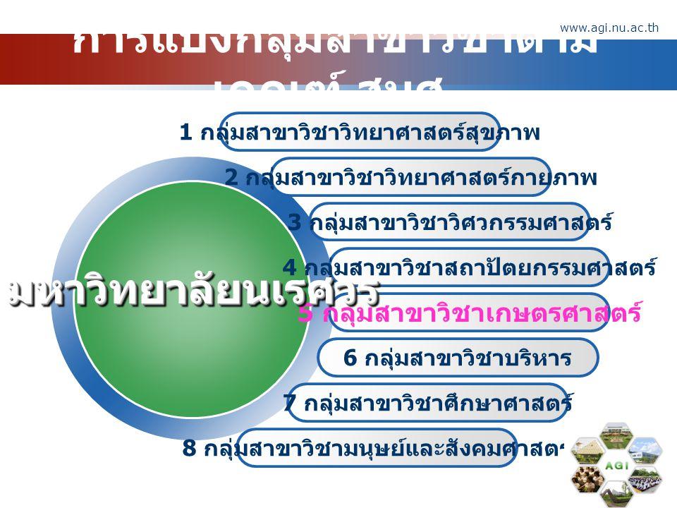 www.themegallery.com Company Logo หลักเกณฑ์การประกัน คุณภาพการศึกษาภายนอก 7 มาตรฐาน /42 ตัวบ่งชี้ การ ควบคุม / ตรวจสอบ 2 ด้านงานวิจัยและ งานสร้างสรรค์ 1 ด้านคุณภาพบัณฑิต 3 ด้านการบริการ วิชาการ 5 ด้านการพัฒนาสถาบัน และบุคลากร 4 ด้านการทำนุบำรุง ศิลปะและวัฒนธรรม 6 ด้านหลักสูตรและ การเรียนการสอน 7 ด้านระบบการ ประกันคุณภาพ www.agi.nu.ac.th