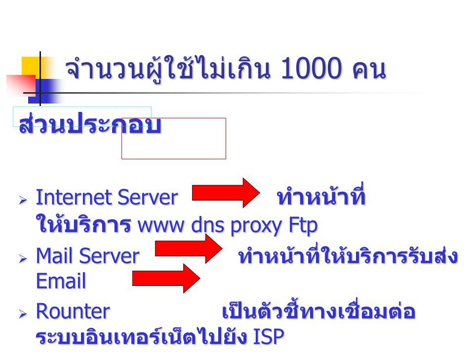 จำนวนผู้ใช้ไม่เกิน 1000 คน จำนวนผู้ใช้ไม่เกิน 1000 คน ส่วนประกอบ IIIInternet Server ทำหน้าที่ ให้บริการ www dns proxy Ftp MMMMail Server ทำหน้