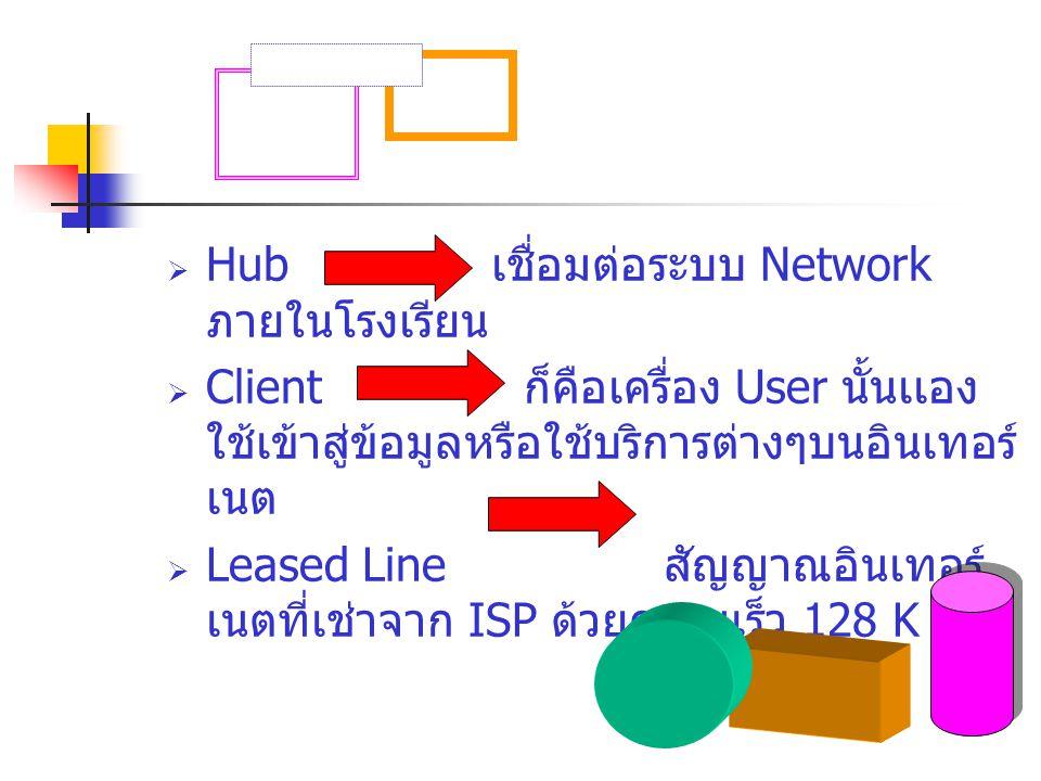 HHub เชื่อมต่อระบบ Network ภายในโรงเรียน CClient ก็คือเครื่อง User นั้นเเอง ใช้เข้าสู่ข้อมูลหรือใช้บริการต่างๆบนอินเทอร์ เนต LLeased Line สัญญาณ