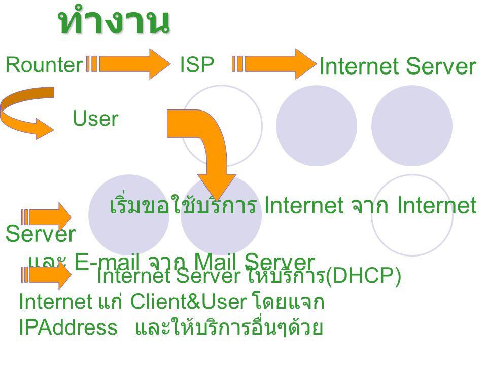 การ ทำงาน User Internet Server เริ่มขอใช้บริการ Internet จาก Internet Server และ E-mail จาก Mail Server RounterISP Internet Server ให้บริการ (DHCP) In