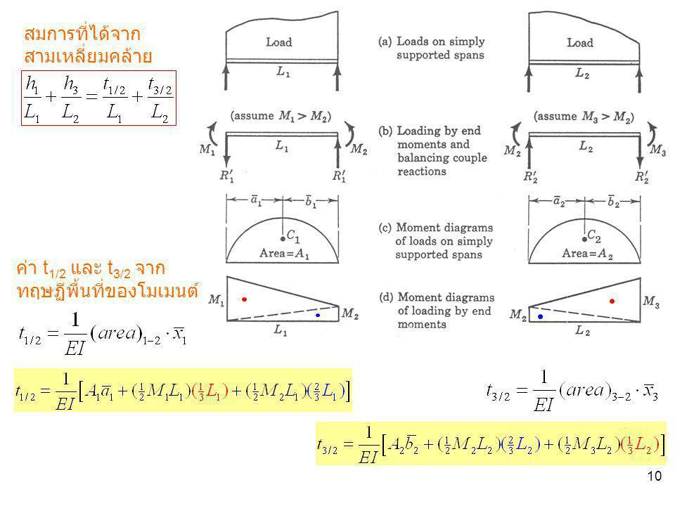 10 สมการที่ได้จาก สามเหลี่ยมคล้าย ค่า t 1/2 และ t 3/2 จาก ทฤษฏีพื้นที่ของโมเมนต์