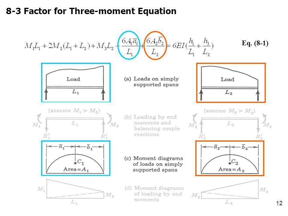 12 8-3 Factor for Three-moment Equation Eq. (8-1)