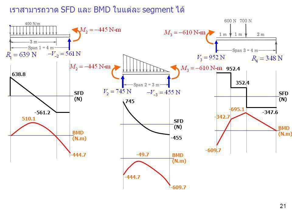 21 เราสามารถวาด SFD และ BMD ในแต่ละ segment ได้ 638.8 -561.2 SFD (N) 952.4 352.4 -347.6 SFD (N) -455 745 510.1 BMD (N.m) -444.7 BMD (N.m) -342.7 -695.