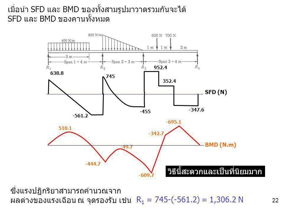 22 วิธีนี้สะดวกและเป็นที่นิยมมาก 638.8 -561.2 -455 745 952.4 352.4 -347.6 510.1 -444.7 -609.7 -49.7 SFD (N) BMD (N.m) -342.7 -695.1 เมื่อนำ SFD และ BM