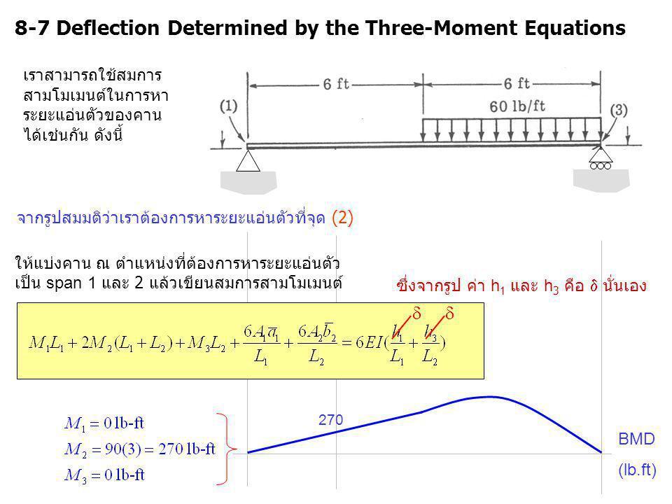27 BMD (lb.ft) จากรูปสมมติว่าเราต้องการหาระยะแอ่นตัวที่จุด (2) 8-7 Deflection Determined by the Three-Moment Equations เราสามารถใช้สมการ สามโมเมนต์ในก