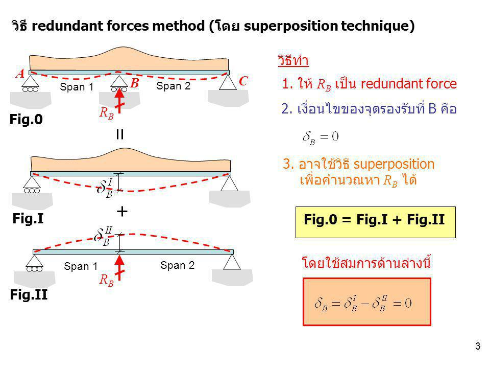 3 Span 1 Span 2 วิธี redundant forces method (โดย superposition technique) A B C 1. ให้ R B เป็น redundant force วิธีทำ RBRB Fig.0 Fig.I Fig.II Fig.0