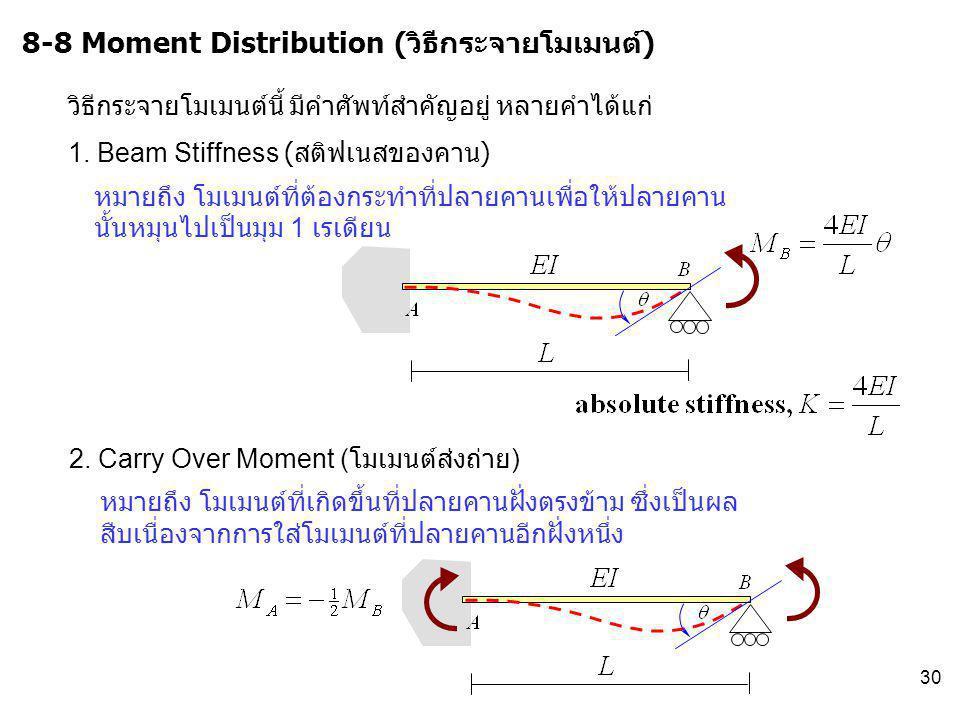 30 8-8 Moment Distribution (วิธีกระจายโมเมนต์) วิธีกระจายโมเมนต์นี้ มีคำศัพท์สำคัญอยู่ หลายคำได้แก่ 1. Beam Stiffness ( สติฟเนสของคาน ) หมายถึง โมเมนต