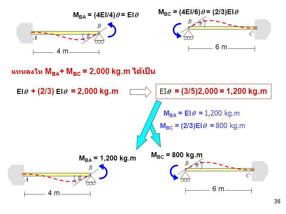 36 M BA = (4EI/4)  = EI  M BC = (4EI/6)  = (2/3)EI  4 m 6 m แทนลงใน M BA + M BC = 2,000 kg.m ได้เป็น EI  + (2/3) EI  = 2,000 kg.m EI  = (3/5)