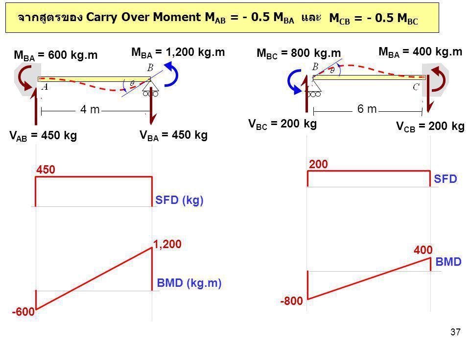 37 6 m M BC = 800 kg.m 4 m M BA = 1,200 kg.m จากสูตรของ Carry Over Moment M AB = - 0.5 M BA และ M CB = - 0.5 M BC M BA = 600 kg.m M BA = 400 kg.m V BC