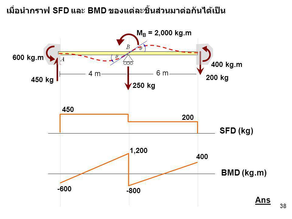 38 SFD (kg) BMD (kg.m) 4 m 6 m M B = 2,000 kg.m 400 kg.m 600 kg.m 450 kg 200 kg 250 kg 450 200 -600 1,200 -800 400 เมื่อนำกราฟ SFD และ BMD ของแต่ละชิ้