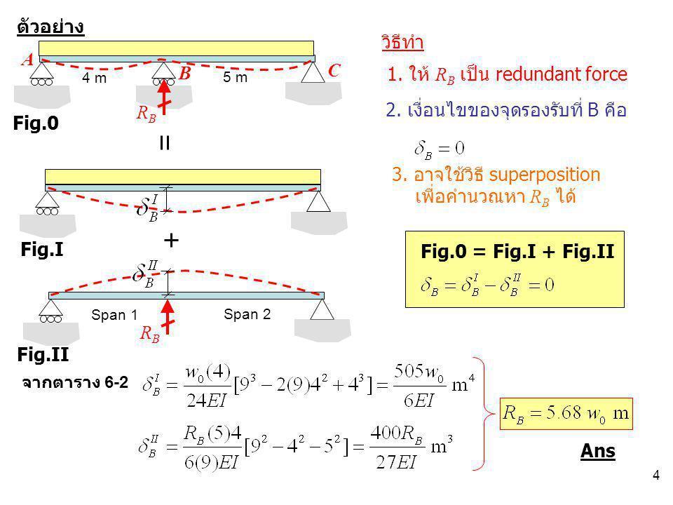4 4 m 5 m ตัวอย่าง A B C 1. ให้ R B เป็น redundant force วิธีทำ RBRB Fig.0 Fig.I Fig.II Fig.0 = Fig.I + Fig.II Span 1 Span 2 RBRB 3. อาจใช้วิธี superp
