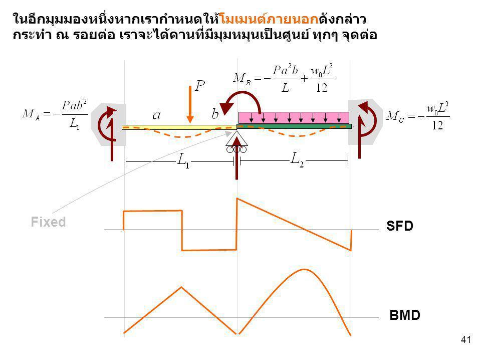 41 SFD BMD Fixed ในอีกมุมมองหนึ่งหากเรากำหนดให้โมเมนต์ภายนอกดังกล่าว กระทำ ณ รอยต่อ เราจะได้คานที่มีมุมหมุนเป็นศูนย์ ทุกๆ จุดต่อ