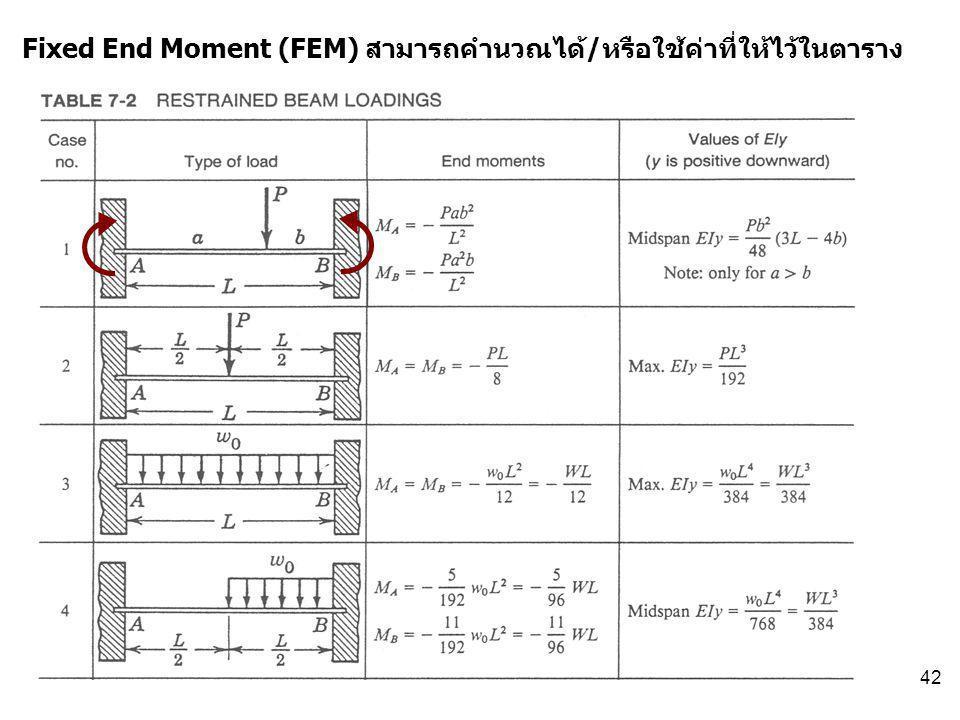 42 Fixed End Moment (FEM) สามารถคำนวณได้/หรือใช้ค่าที่ให้ไว้ในตาราง