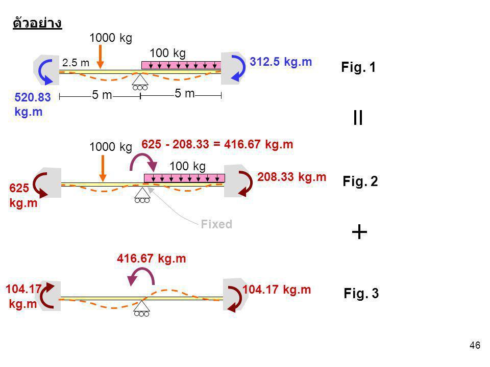 46 Fig. 1 ตัวอย่าง Fig. 3 Fig. 2 5 m 1000 kg 100 kg 2.5 m Fixed 1000 kg 100 kg 625 kg.m 208.33 kg.m 625 - 208.33 = 416.67 kg.m 416.67 kg.m 104.17 kg.m