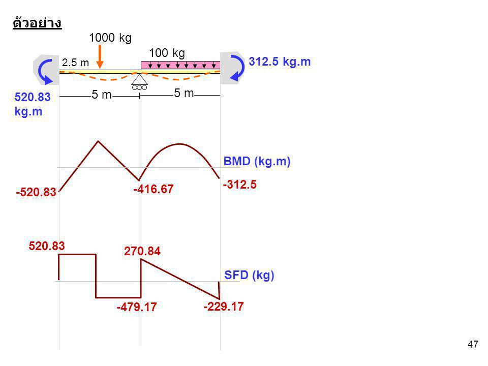 47 ตัวอย่าง 5 m 1000 kg 100 kg 2.5 m 520.83 kg.m 312.5 kg.m -312.5 -416.67 -520.83 BMD (kg.m) SFD (kg) 520.83 -479.17 270.84 -229.17
