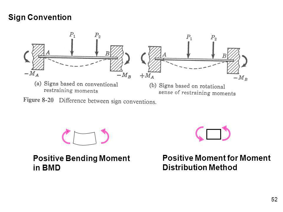 52 Sign Convention Positive Bending Moment in BMD Positive Moment for Moment Distribution Method