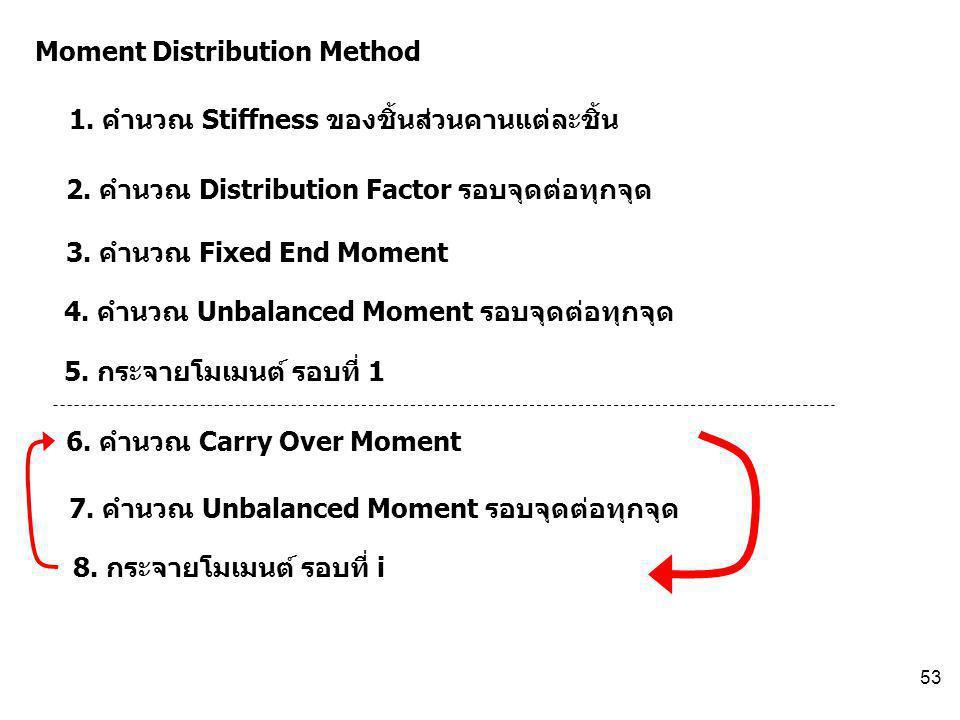 53 Moment Distribution Method 1. คำนวณ Stiffness ของชิ้นส่วนคานแต่ละชิ้น 2. คำนวณ Distribution Factor รอบจุดต่อทุกจุด 3. คำนวณ Fixed End Moment 4. คำน