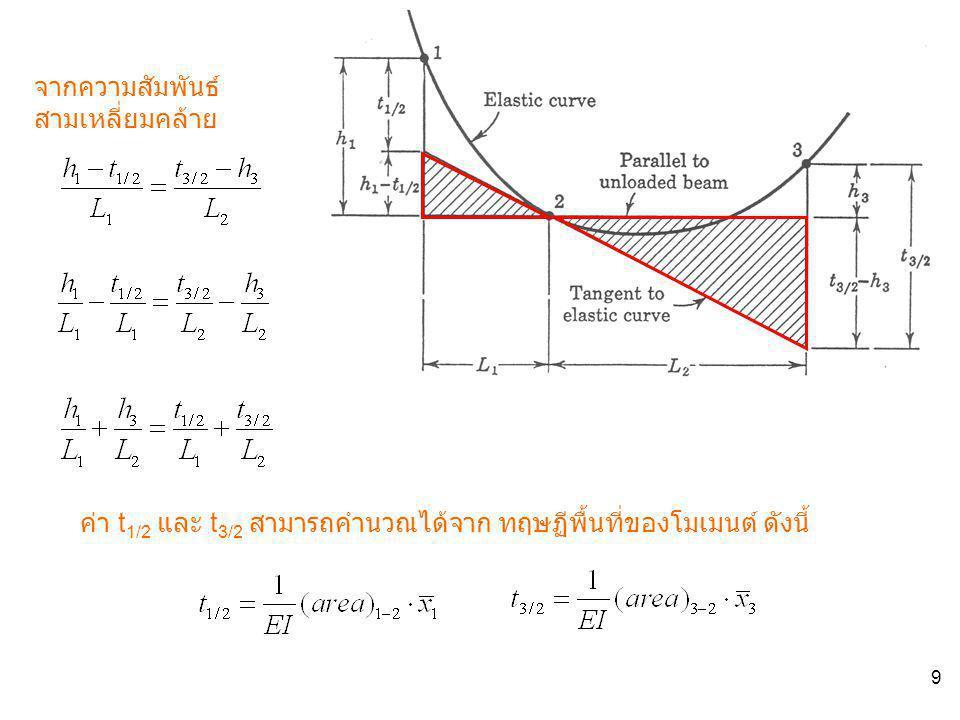 9 จากความสัมพันธ์ สามเหลี่ยมคล้าย ค่า t 1/2 และ t 3/2 สามารถคำนวณได้จาก ทฤษฏีพื้นที่ของโมเมนต์ ดังนี้