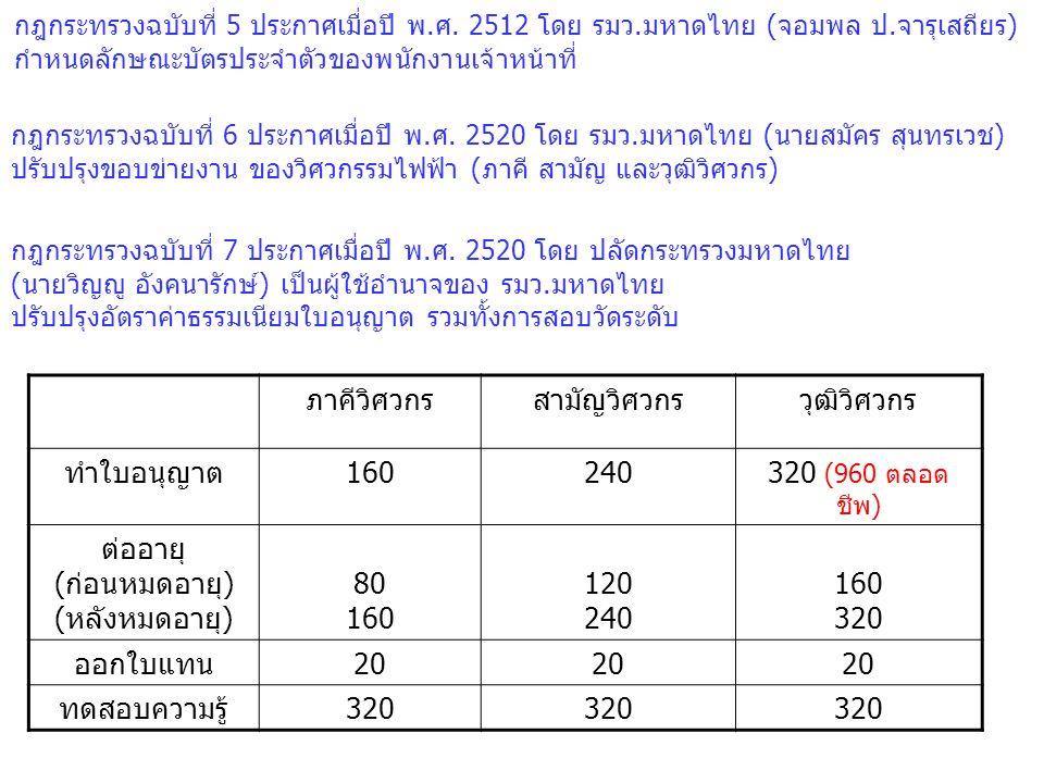 กฎกระทรวงฉบับที่ 5 ประกาศเมื่อปี พ.ศ. 2512 โดย รมว.มหาดไทย (จอมพล ป.จารุเสถียร) กำหนดลักษณะบัตรประจำตัวของพนักงานเจ้าหน้าที่ กฎกระทรวงฉบับที่ 6 ประกาศ