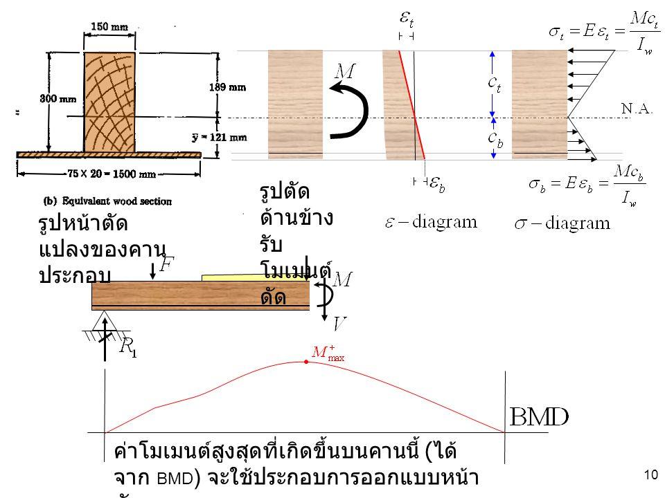 10 รูปหน้าตัด แปลงของคาน ประกอบ ค่าโมเมนต์สูงสุดที่เกิดขึ้นบนคานนี้ ( ได้ จาก BMD ) จะใช้ประกอบการออกแบบหน้า ตัดคาน รูปตัด ด้านข้าง รับ โมเมนต์ ดัด