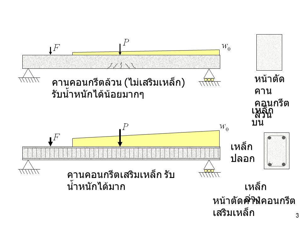 3 หน้าตัด คาน คอนกรีต ล้วน หน้าตัดคานคอนกรีต เสริมเหล็ก คานคอนกรีตล้วน ( ไม่เสริมเหล็ก ) รับน้ำหนักได้น้อยมากๆ คานคอนกรีตเสริมเหล็ก รับ น้ำหนักได้มาก