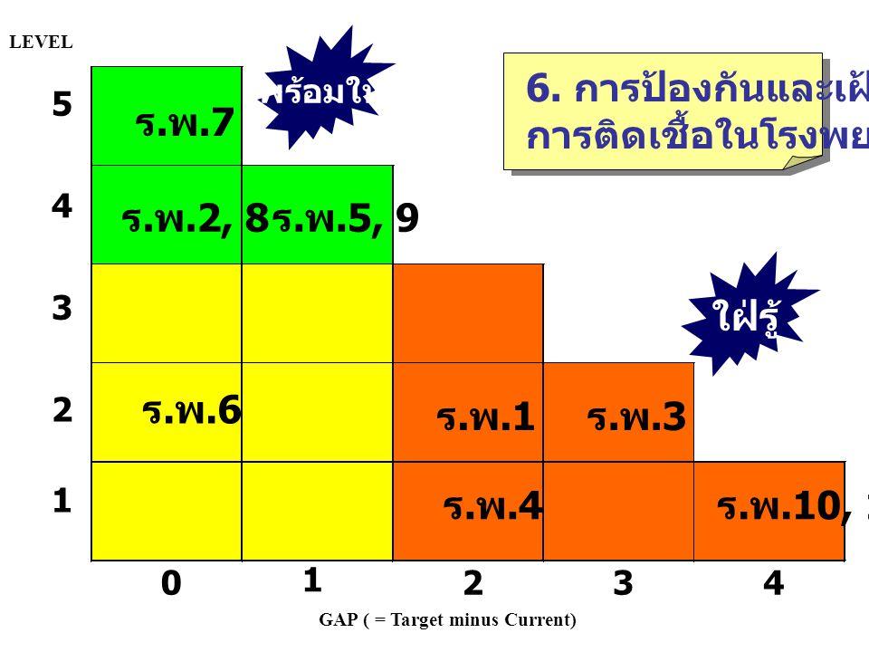 6. การป้องกันและเฝ้าระวัง การติดเชื้อในโรงพยาบาล GAP ( = Target minus Current) 5 4 3 2 1 0 1 234 LEVEL ร.พ.1ร.พ.1 ร.พ.4ร.พ.4 ร.พ.7ร.พ.7 ร.พ.3ร.พ.3 ร.