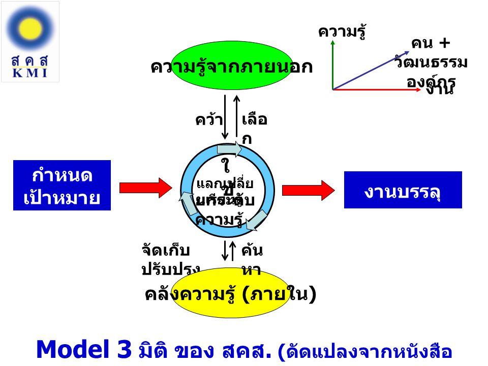 ส่วนหัว ส่วนตา มองว่ากำลังจะไปทางไหน ต้องตอบได้ว่า ทำ KM ไปเพื่ออะไร Knowledge Vision Knowledge Sharing ส่วนกลางลำตัว ส่วนที่เป็น หัวใจ ให้ความสำคัญกับการแลกเปลี่ยนเรียนรู้ ช่วยเหลือ เกื้อกูลซึ่งกันและกัน (Share & Learn) Knowledge Assets ส่วนหาง สร้างคลังความรู้ เชื่อมโยงเครือข่าย ประยุกต์ใช้ ICT สะบัดหาง สร้างพลังจาก CoPs 3 Parts of KM: Knowledge Vision (KV) Knowledge Sharing (KS) Knowledge Assets (KA) KVKSKA