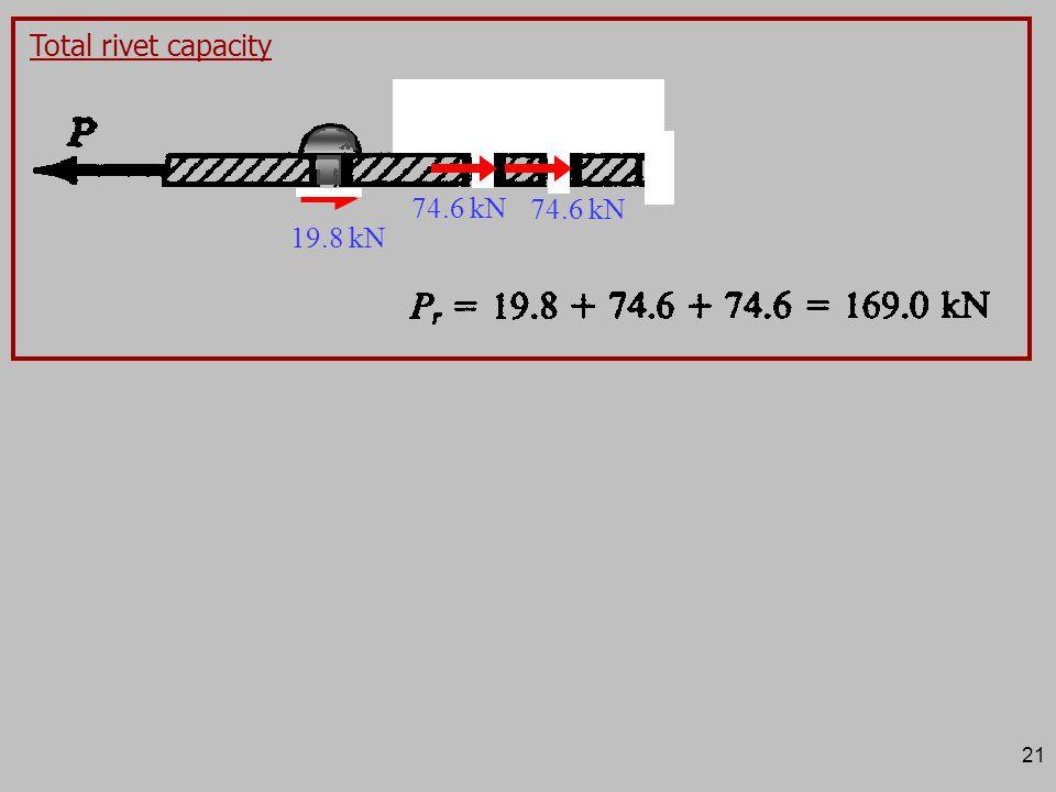 21 Total rivet capacity 19.8 kN 74.6 kN