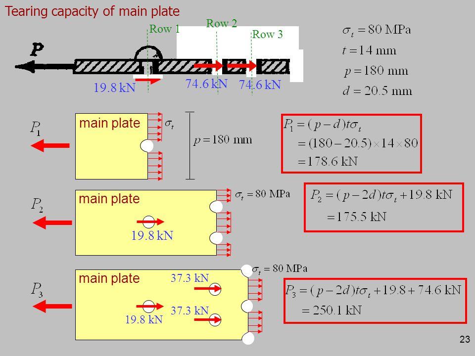 23 19.8 kN 74.6 kN Row 1 Row 2 Row 3 main plate 19.8 kN main plate 19.8 kN 37.3 kN Tearing capacity of main plate
