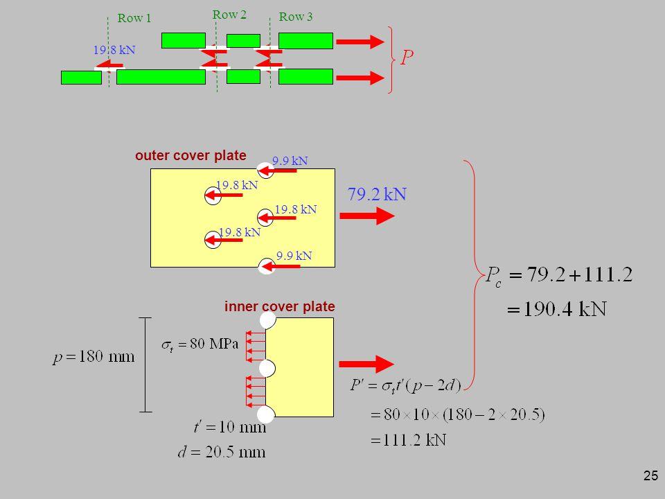 25 Row 1 Row 3 Row 2 19.8 kN outer cover plate 19.8 kN 9.9 kN 79.2 kN inner cover plate