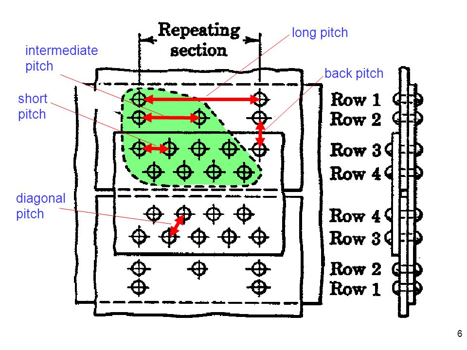 6 long pitch back pitch diagonal pitch short pitch intermediate pitch