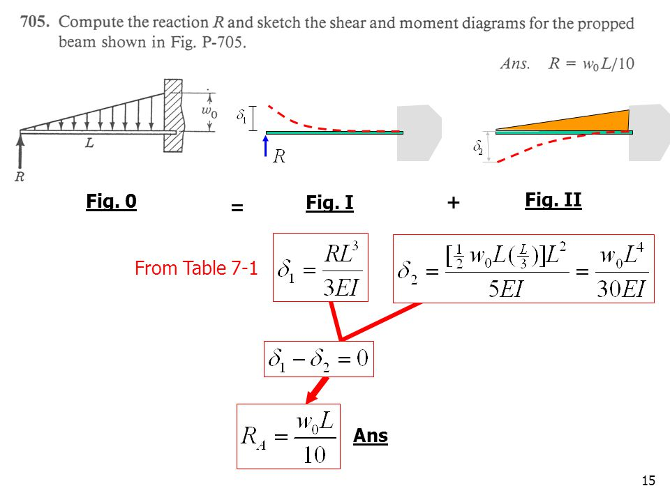 15 Ans Fig. 0 Fig. I Fig. II + = From Table 7-1