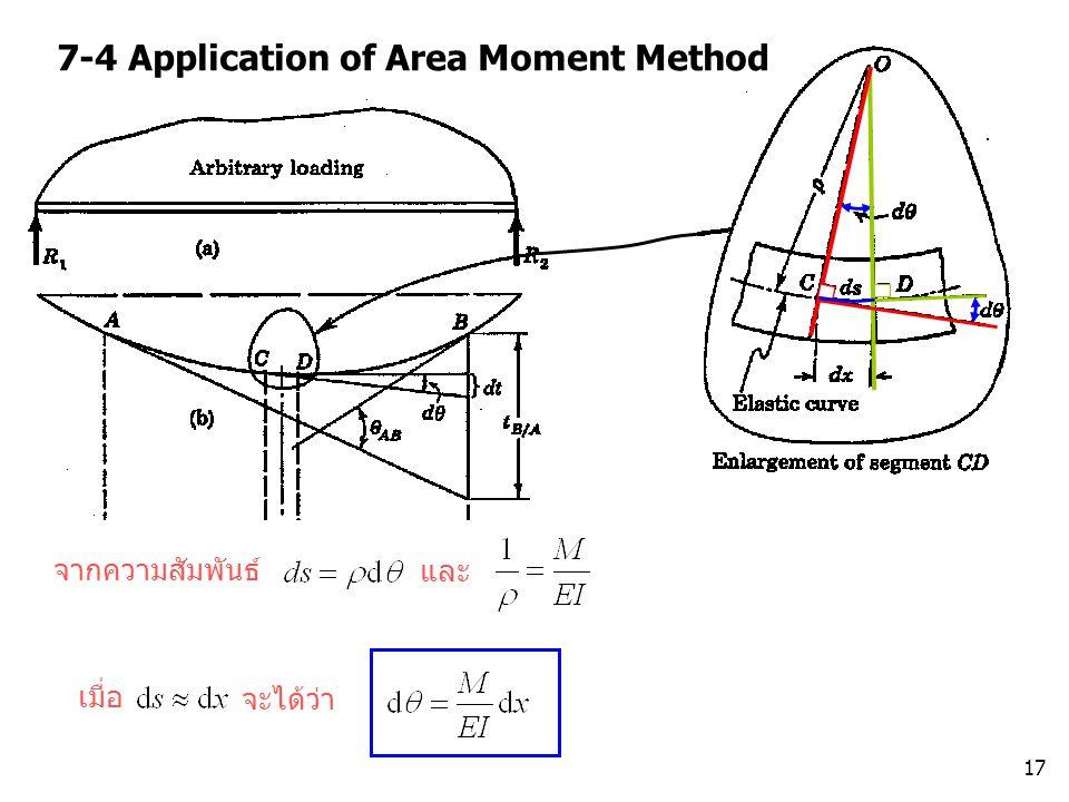 17 7-4 Application of Area Moment Method จากความสัมพันธ์ และ จะได้ว่า เมื่อ