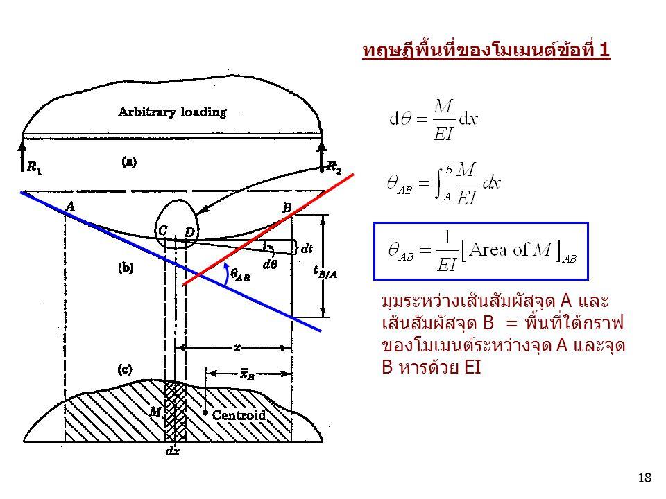 18 ทฤษฏีพื้นที่ของโมเมนต์ข้อที่ 1 มุมระหว่างเส้นสัมผัสจุด A และ เส้นสัมผัสจุด B = พื้นที่ใต้กราฟ ของโมเมนต์ระหว่างจุด A และจุด B หารด้วย EI