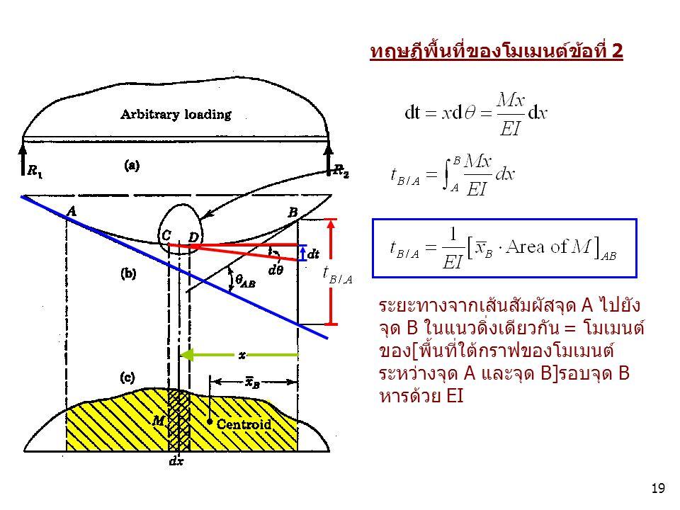 19 ทฤษฏีพื้นที่ของโมเมนต์ข้อที่ 2 ระยะทางจากเส้นสัมผัสจุด A ไปยัง จุด B ในแนวดิ่งเดียวกัน = โมเมนต์ ของ[พื้นที่ใต้กราฟของโมเมนต์ ระหว่างจุด A และจุด B