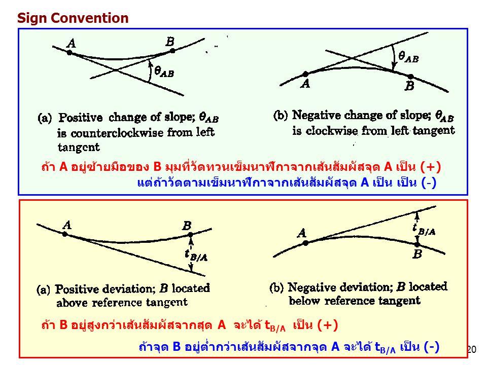 20 ถ้า A อยู่ซ้ายมือของ B มุมที่วัดทวนเข็มนาฬิกาจากเส้นสัมผัสจุด A เป็น (+) แต่ถ้าวัดตามเข็มนาฬิกาจากเส้นสัมผัสจุด A เป็น เป็น ( - ) Sign Convention ถ