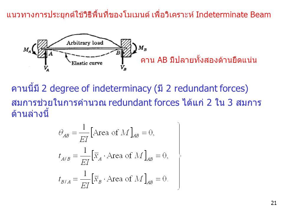 21 แนวทางการประยุกต์ใช้วิธีพื้นที่ของโมเมนต์ เพื่อวิเคราะห์ Indeterminate Beam คานนี้มี 2 degree of indeterminacy (มี 2 redundant forces) สมการช่วยในก