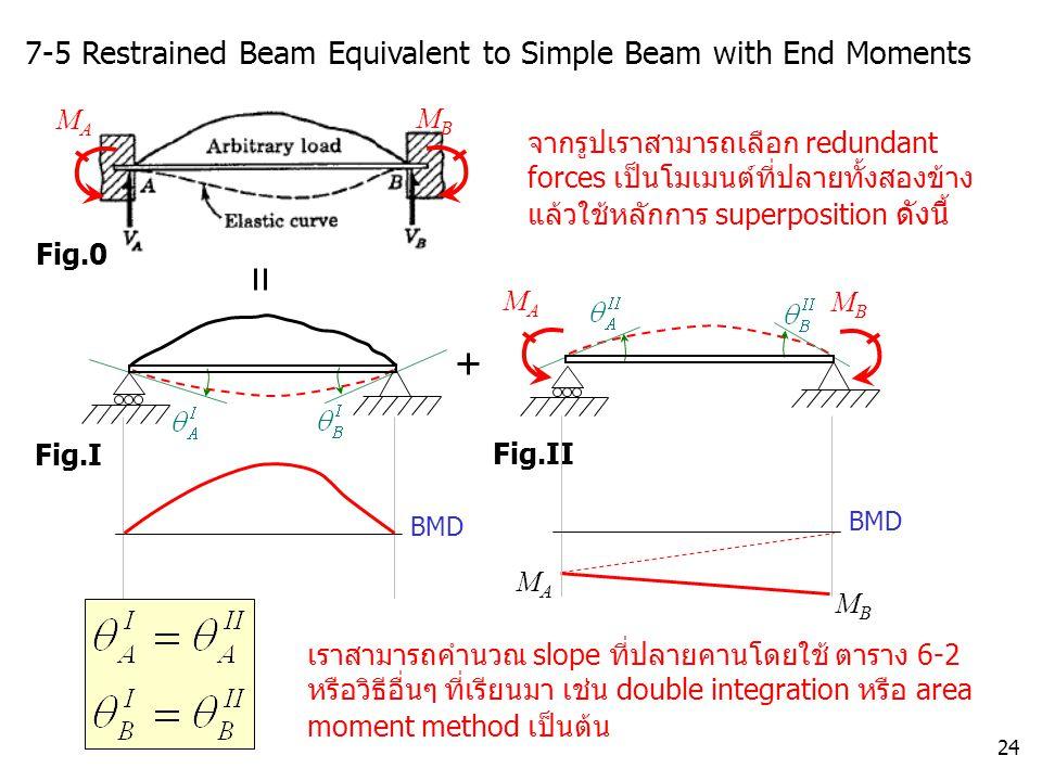 24 7-5 Restrained Beam Equivalent to Simple Beam with End Moments จากรูปเราสามารถเลือก redundant forces เป็นโมเมนต์ที่ปลายทั้งสองข้าง แล้วใช้หลักการ s