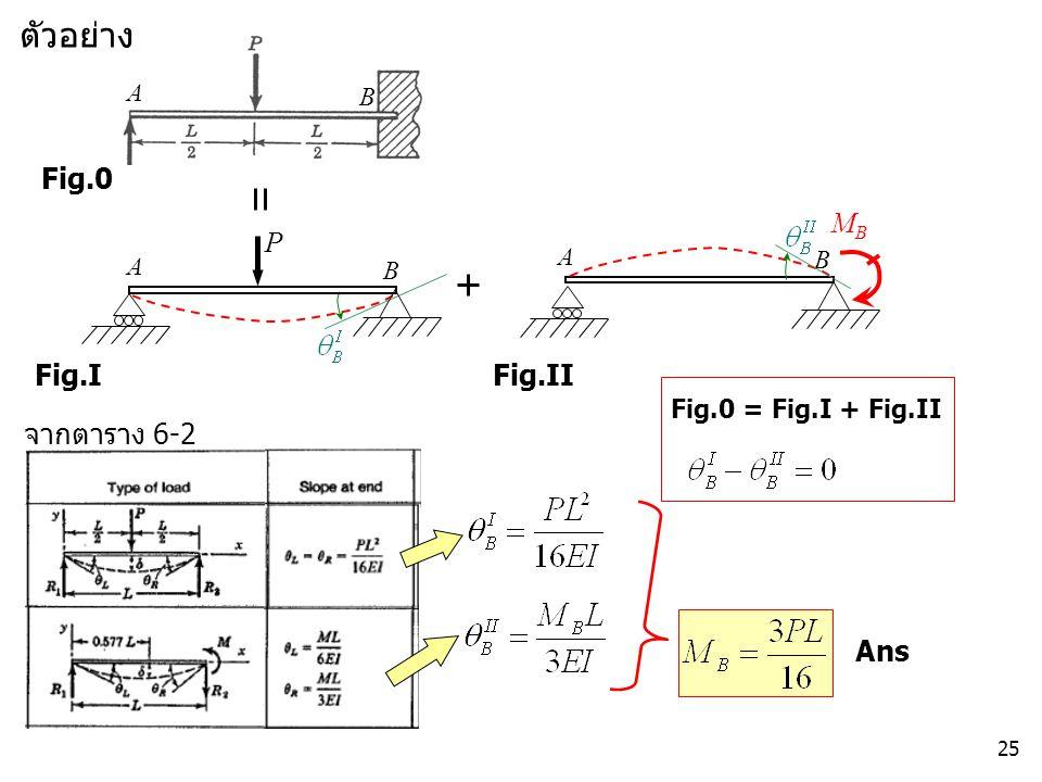 25 Fig.0 ตัวอย่าง A B MBMB Fig.I Fig.II P A B A B Fig.0 = Fig.I + Fig.II จากตาราง 6-2 Ans