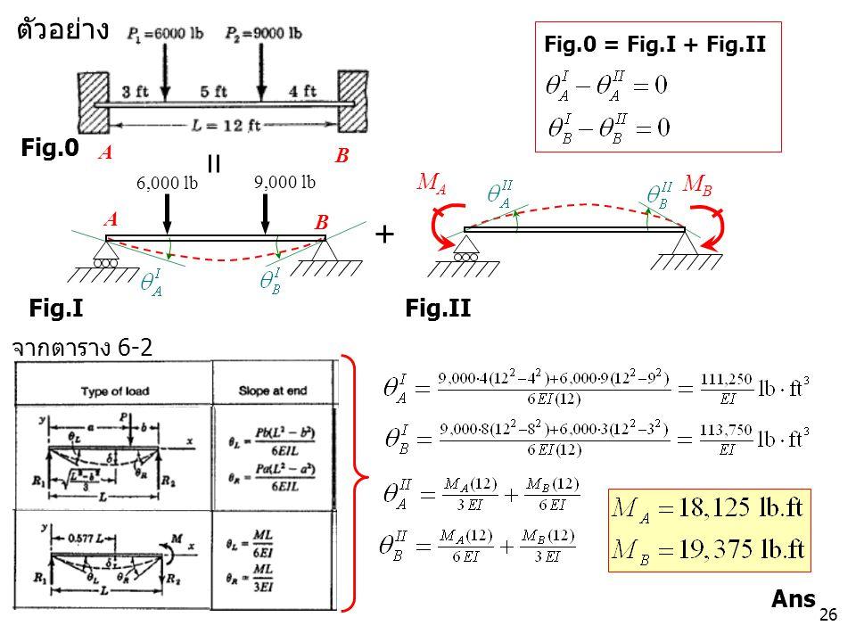 26 ตัวอย่าง A B Ans MBMB Fig.I Fig.II 6,000 lb A B 9,000 lb MAMA Fig.0 Fig.0 = Fig.I + Fig.II จากตาราง 6-2